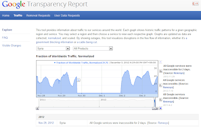 Google transparency report Syria blackout dip