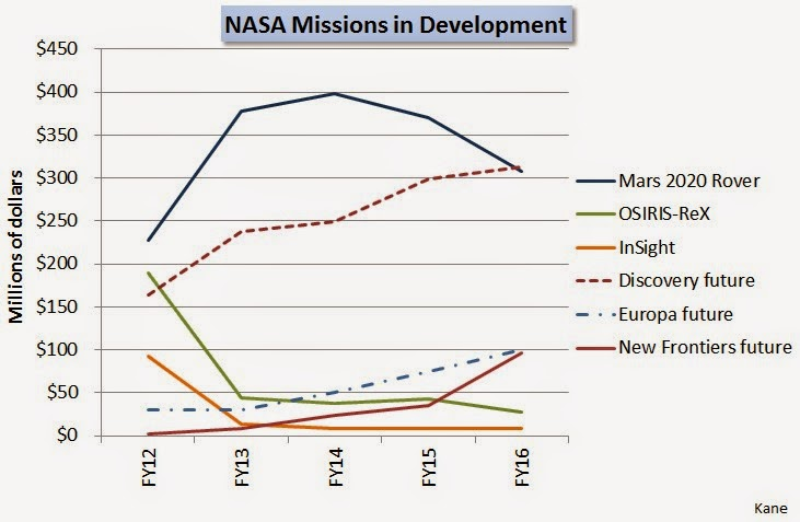 Future Planetary Exploration: 2016 Budget: Great Policy ...