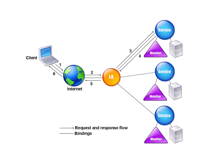 Spring Cloud Netflix: Load Balancer with Ribbon/Feign
