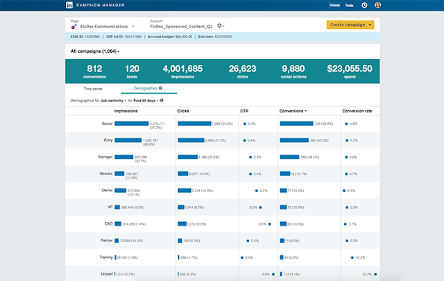LinkedIn Adds New knowledge Tools to assist Advertisers Maximize their on-Platform Efforts