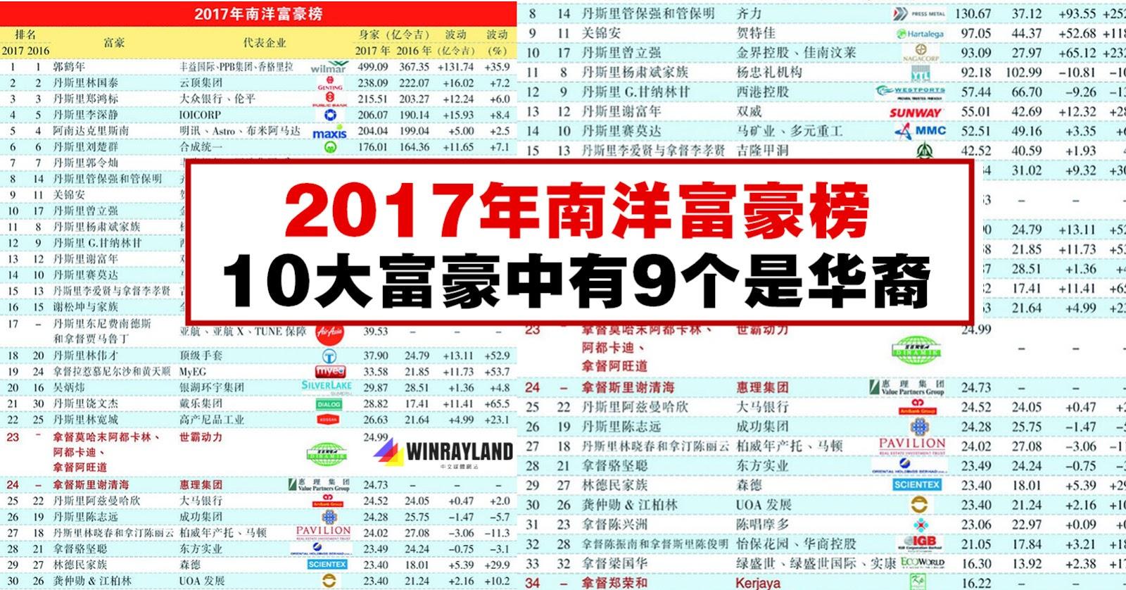 2017年大马富豪榜
