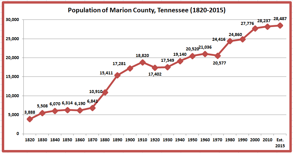 Apologise, can Marion county tn hustler cheaply