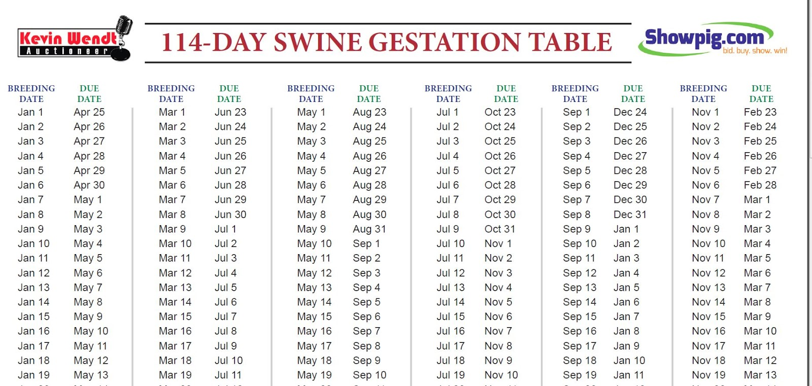 According To Two Separate Swine Gestation Tables That I Ve Ed My Pc Our Pig Should Be Delivering This Coming Monday The Breeder S Record Show