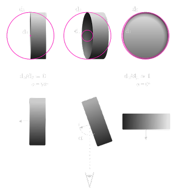 [Image: Diagram showing how the ratio of the diameters of the large and small circle is proportional to the angle of the antenna in relation to the camera.]