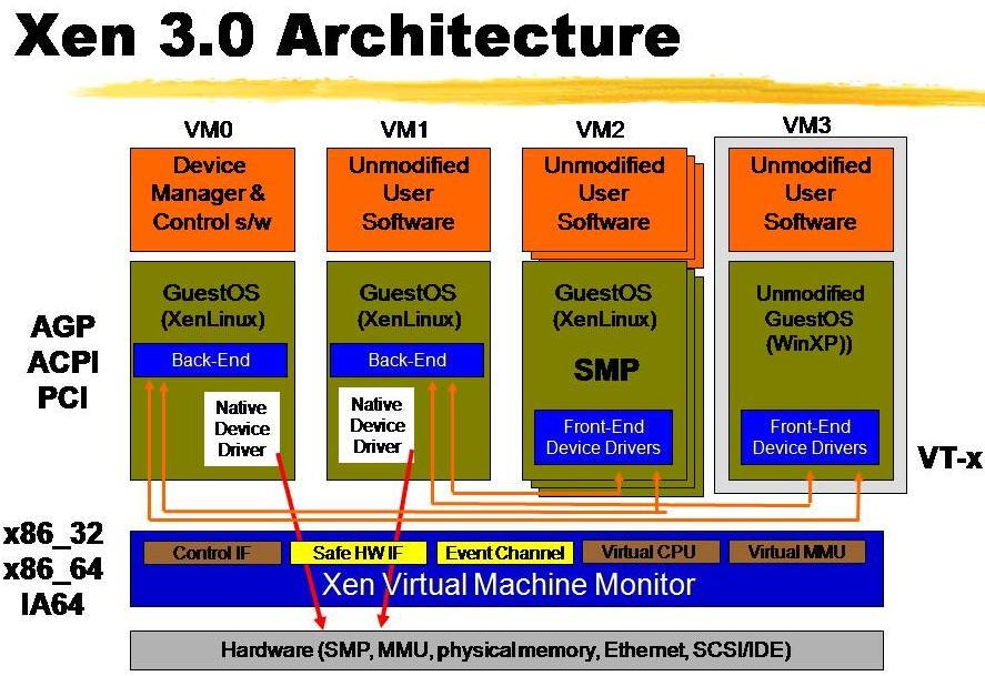 Network Management: Virtualizations: LPARs, LDoms, Xen, KVM