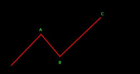 Analisa Forex Teori Dow