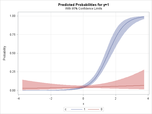 SAS and R: Example 2014 7: Simulate logistic regression with