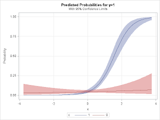 Example 2014.7: Simulate logistic regression with an interaction