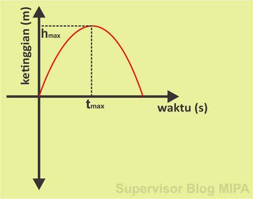 Grafik Hubungan Ketinggian Terhadap Waktu (Grafik h-t) Pada Gerak Vertikal