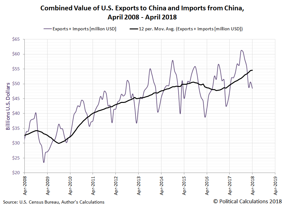 Combined Value of U.S. Exports to China and Imports from China, April 2008 - April 2018