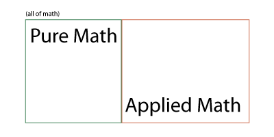 Tiny Epiphany: Pure and applied math