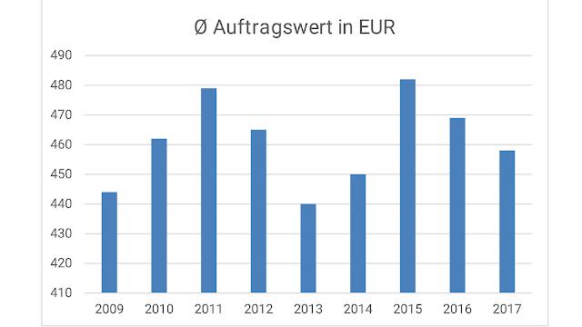 Auftragswert von Takkt in EUR
