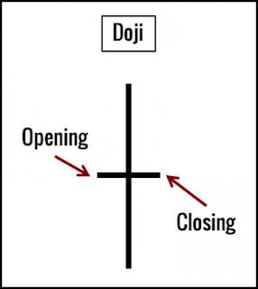 Doji Candlestick