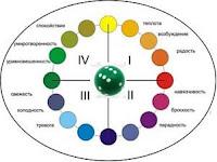 психология и значения цвета
