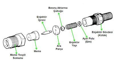 enjektörün parçaları
