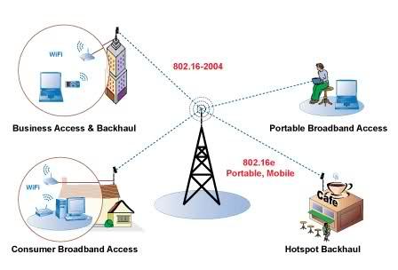 تعرف على تقنية الواي ماكس WiMAX وكيف تعمل