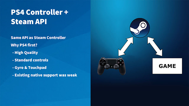 Steam soportará nativamente el mando de PS4