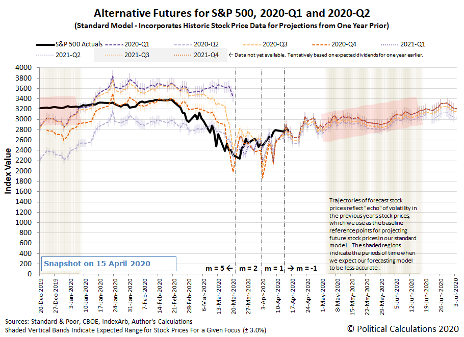Alternative Futures - S&P 500 - 2020Q1 and 2020Q2 - Standard Model - Snapshot on 15 April 2020