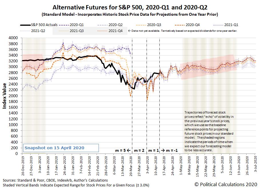 Alternative Futures - S&P 500 - 2020Q1 and 2020Q2 - Standard Model - Snapshot on 15 April 2020