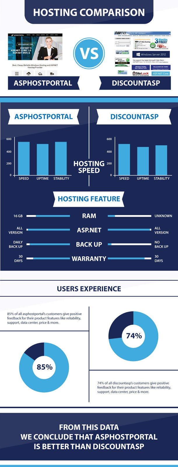 ASP.NET Core 1.0 Hosting Infographic | ASPHostPortal Vs DiscountASP