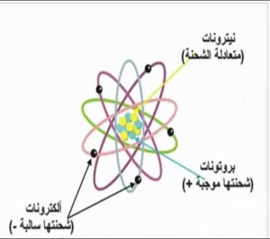 تركيب الذره المحاضره الاولي من كورس الالكترونيات