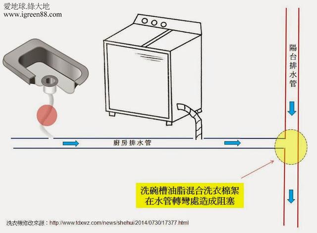 廚房洗衣機排水管相連