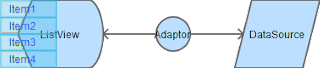 ListView and the adapter relation