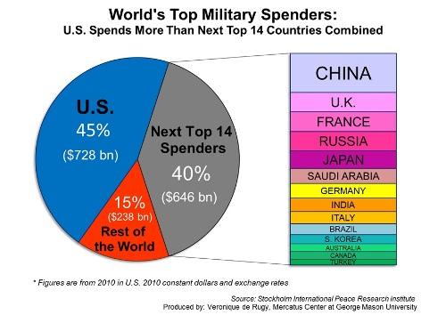 Defense Spending Statistics US