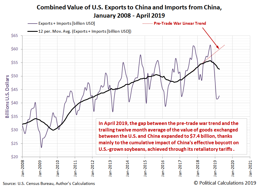 Combined Value of U.S. Exports to China and Imports from China, January 2008 - April 2019