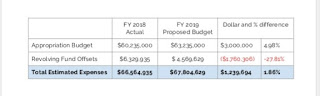 FY18 and FY19 budget totals appropriated and revolving account use