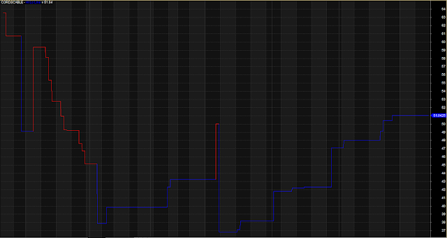 Modified Bull Bear Zone Line Trading