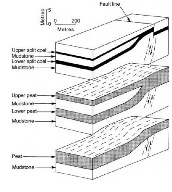 How does structure effects on coal seam and its mining