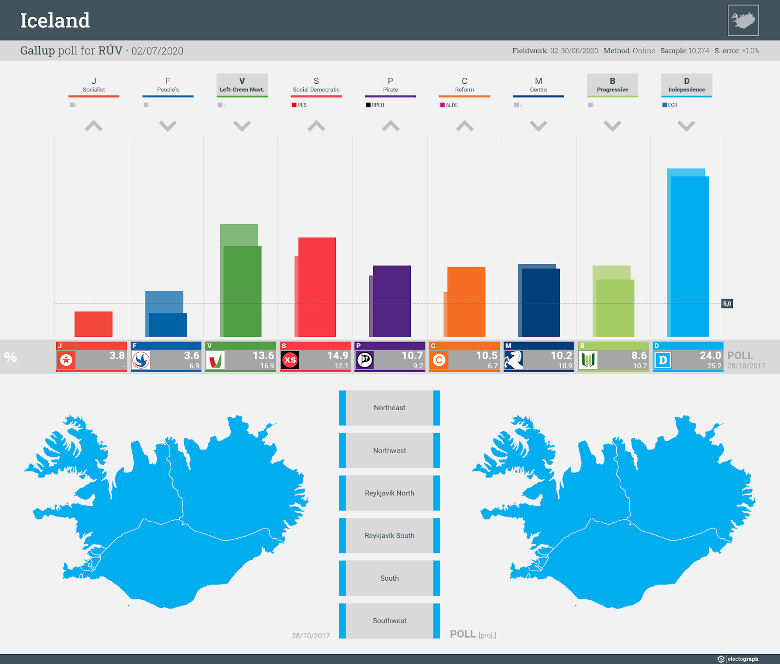 ICELAND: Gallup poll chart for RÚV, 2 July 2020