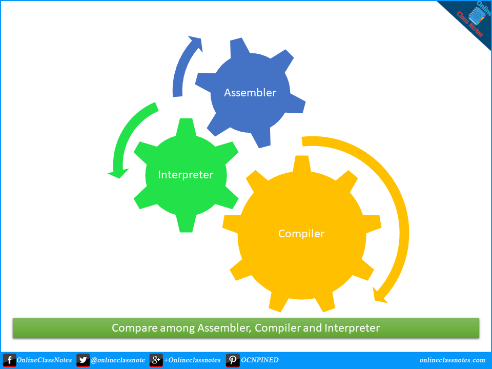 Compare among Assembler, Compiler and Interpreter