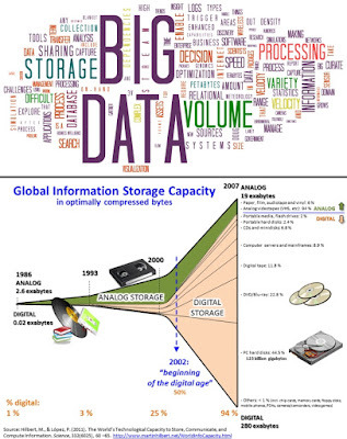 Diagram of Big Data and chart of the growth of digital storage.