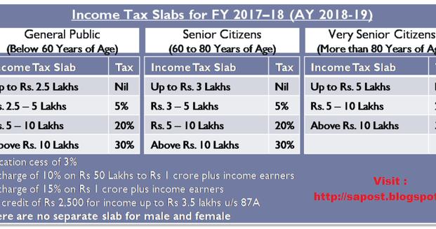 Income Tax Slab Rates 18 Ay 19