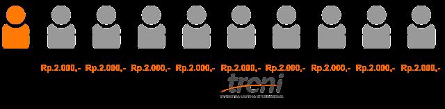 Komisi-pengembangan-penjualan-langsung-PayTren