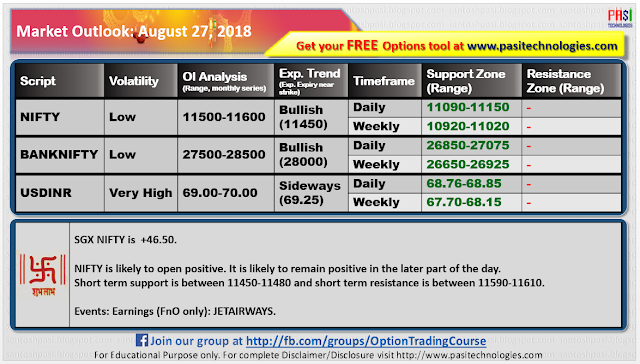 Indian Market Outlook: August 27,2018