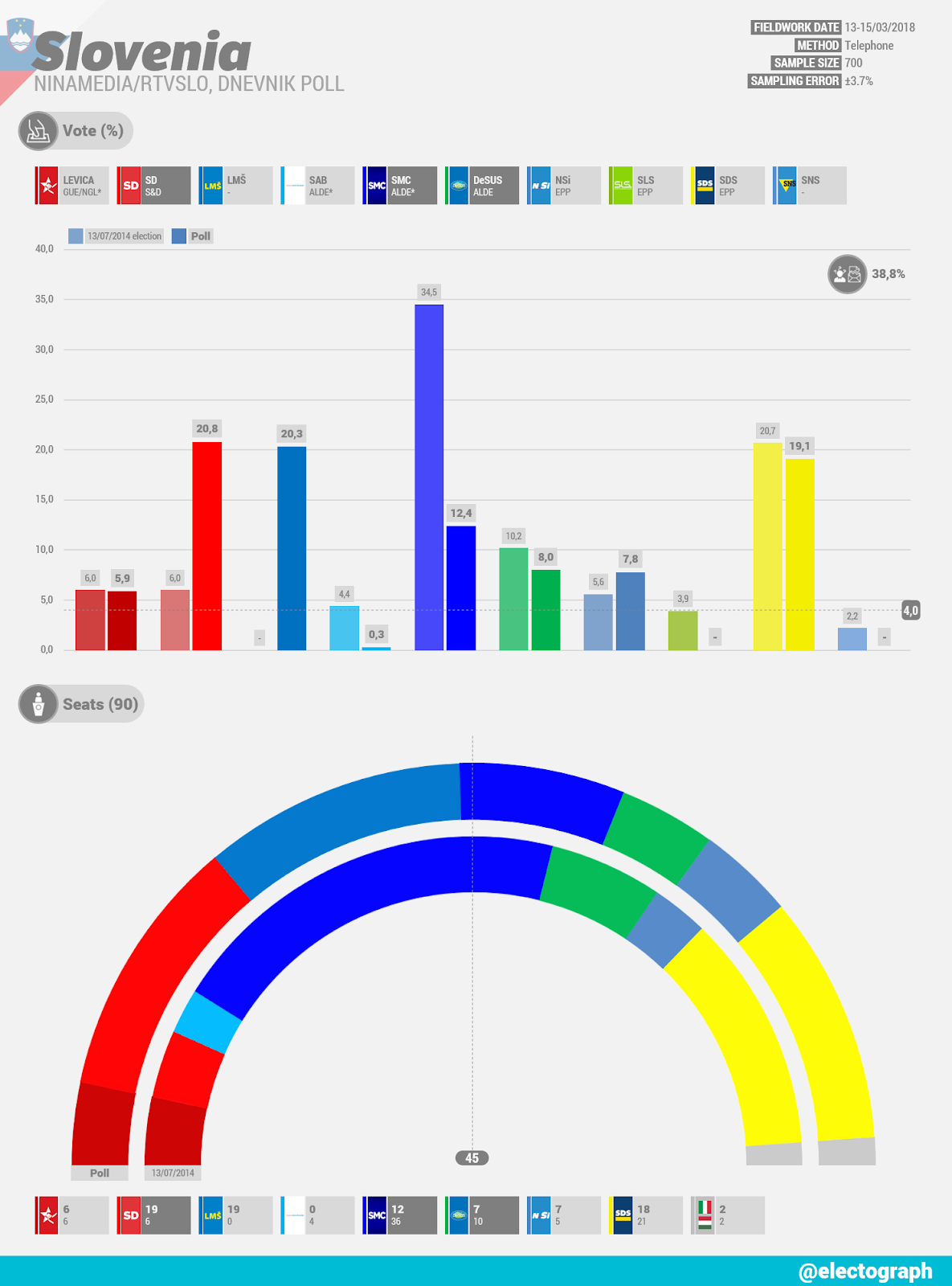 SLOVENIA Ninamedia poll chart for RTVSLO and Dnevnik, March 2018