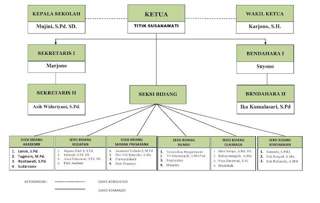 Struktur Organisasi Komite Sekolah SD SMP SMA dan Tugasnya