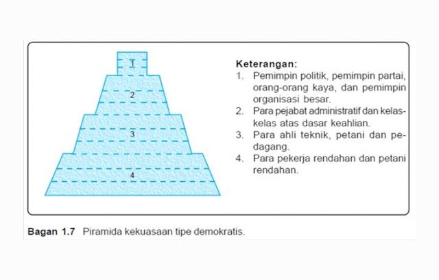 Stratifikasi Sosial Tipe Demokratis