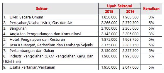 UMK dan Upah Minimum Sektoral Kota Ternate 2016