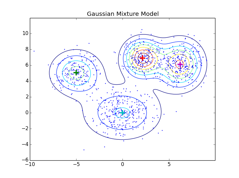Gaussian_Mixture_Models/intro_to_gmm_&_em ipynb at master