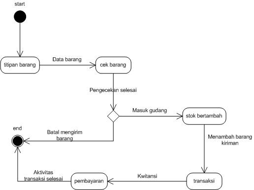 Pengertian state transition diagram diagram my duties of lecture diagram dalam uml unified modeling ccuart Image collections