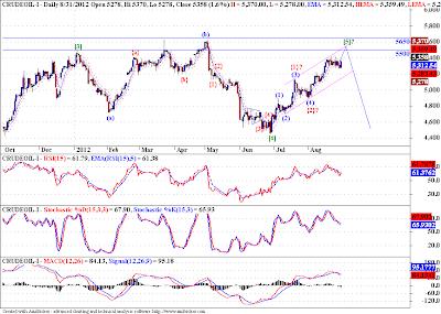 Gold, Crude - Elliott Wave Update