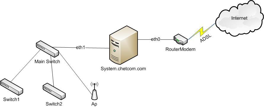 ฮาร์ดล็อค, Hardlock, Software Protection,Sentinel, การ