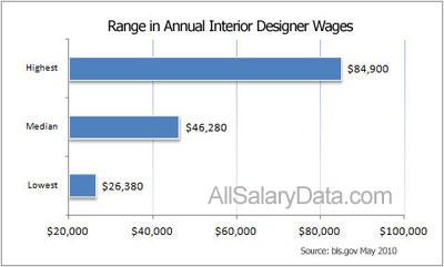 Interior Designer Salary In America