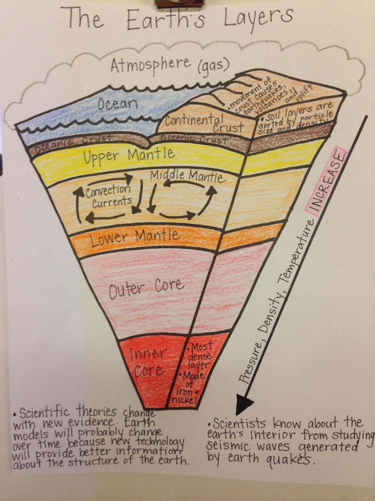 Layers Of The Earth Diagram Hpm Light Switch Wiring Mrs Simonson 39s Class Assignment