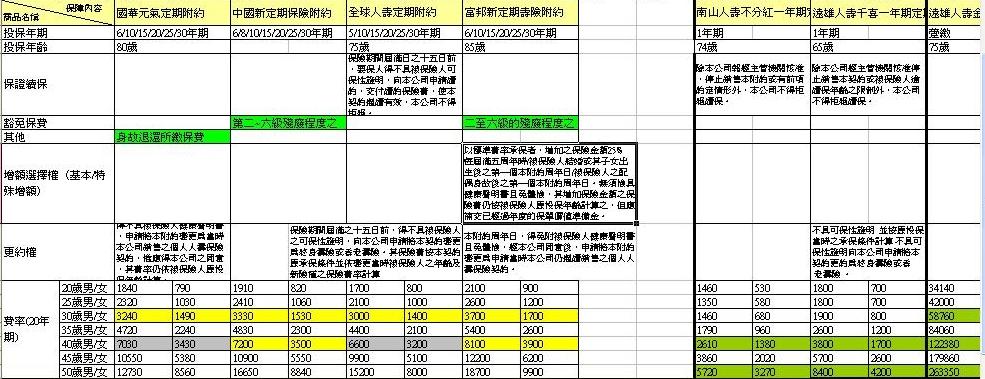 熊puli +ㄐㄧㄐㄧ: 定期壽險比較表