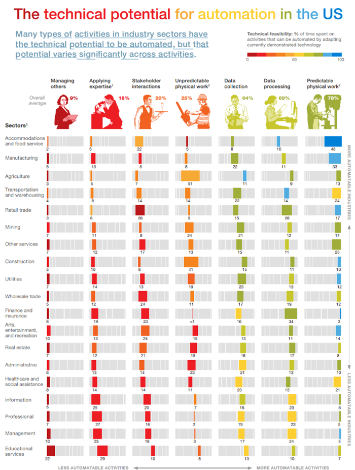 New Study from McKinsey & Company Looks At How Automation Will Affect All Jobs